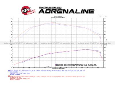 aFe Power - aFe POWER 50-72005 Momentum HD Pro 10R Cold Air Intake System - Image 3